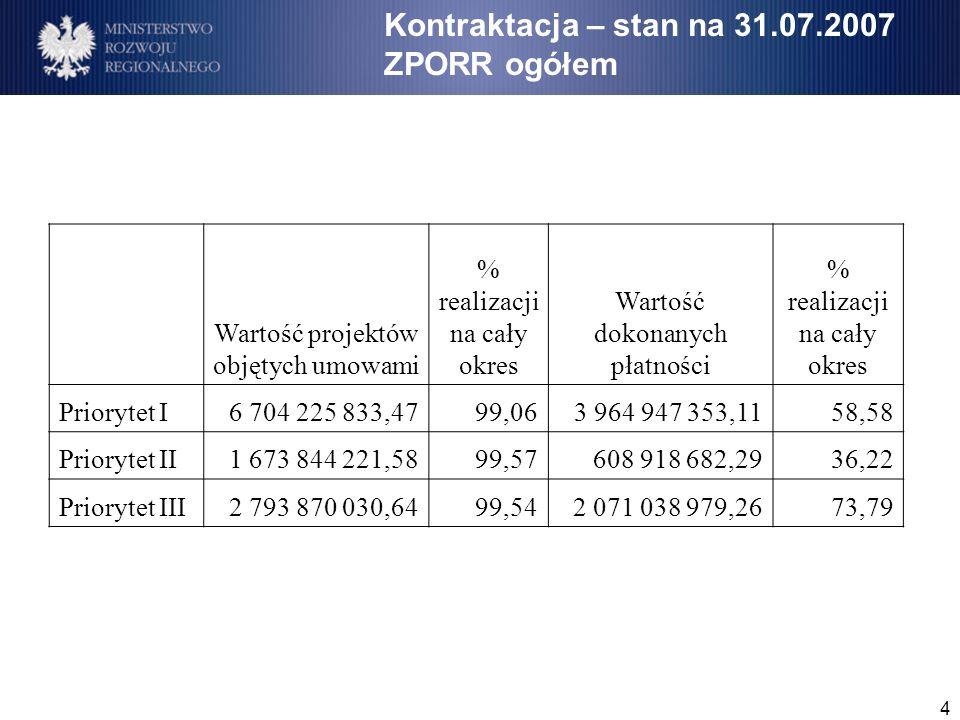 4 Kontraktacja – stan na 31.07.2007 ZPORR ogółem Wartość projektów objętych umowami % realizacji na cały okres Wartość dokonanych płatności % realizacji na cały okres Priorytet I6 704 225 833,4799,063 964 947 353,1158,58 Priorytet II1 673 844 221,5899,57608 918 682,2936,22 Priorytet III2 793 870 030,6499,542 071 038 979,2673,79