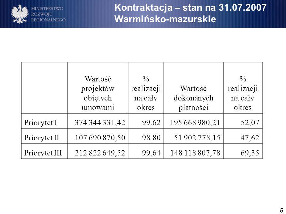 5 Kontraktacja – stan na 31.07.2007 Warmińsko-mazurskie Wartość projektów objętych umowami % realizacji na cały okres Wartość dokonanych płatności % realizacji na cały okres Priorytet I374 344 331,4299,62195 668 980,2152,07 Priorytet II107 690 870,5098,8051 902 778,1547,62 Priorytet III212 822 649,5299,64148 118 807,7869,35