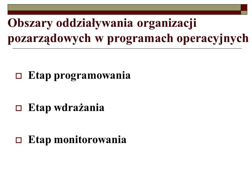Obszary oddziaływania organizacji pozarządowych w programach operacyjnych Etap programowania Etap wdrażania Etap monitorowania