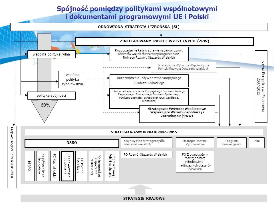 Spójność pomiędzy politykami wspólnotowymi i dokumentami programowymi UE i Polski wspólna polityka rybołówstwa ZINTEGROWANY PAKIET WYTYCZNYCH (ZPW) polityka spójności N owa Perspektywa Finansowa 2007-2013 Rozporządzenia w sprawie Europejskiego Funduszu Rozwoju Regionalnego, Europejskiego Funduszu Społecznego, Funduszu Spójności, Europejskich Grup Współpracy Terytorialnej Rozporządzenie Rady w sprawie Europejskiego Funduszu Rybackiego Krajowy Program Reform 2005 - 2008 STRATEGIA ROZWOJU KRAJU 2007 – 2015 PO Infrastruktura i Środowisko Krajowy Plan Strategiczny dla obszarów wiejskich Program konwergencji Strategia Rozwoju Rybołówstwa NSRO PO Rozwój Obszarów WiejskichPO Zrównoważony rozwój sektora rybołówstwa i nadbrzeżnych obszarów rybackich Inne 16 RPO PO Kapitał ludzki PO Nowoczesna gospodarka PO Pomoc techniczna PO Europejskiej Współpracy Terytorialnej STRATEGIE KRAJOWE wspólna polityka rolna Rozporządzenie Rady w sprawie wsparcia rozwoju obszarów wiejskich z Europejskiego Funduszu Rolnego Rozwoju Obszarów Wiejskich ODNOWIONA STRATEGIA LIZBOŃSKA (SL) Strategiczne Wytyczne Wspólnoty dla Polityki Rozwoju Obszarów Wiejskich Strategiczne Wytyczne Wspólnotowe Wspierające Wzrost Gospodarczy i Zatrudnienie (SWW) 60% Program rozwoju Polski wschodniej