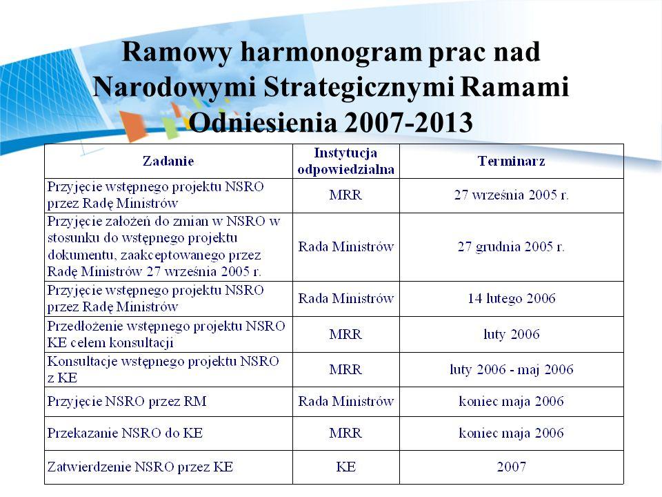 Ramowy harmonogram prac nad Narodowymi Strategicznymi Ramami Odniesienia 2007-2013