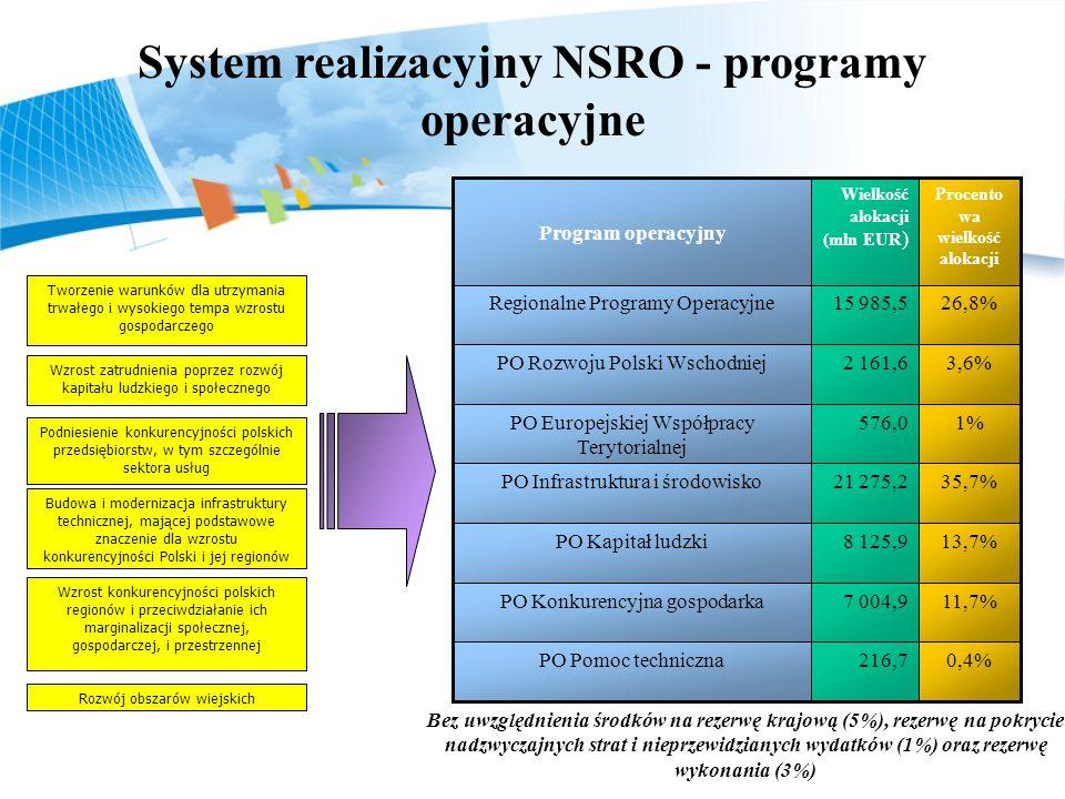 System realizacyjny NSRO - programy operacyjne Wzrost zatrudnienia poprzez rozwój kapitału ludzkiego i społecznego Podniesienie konkurencyjności polsk