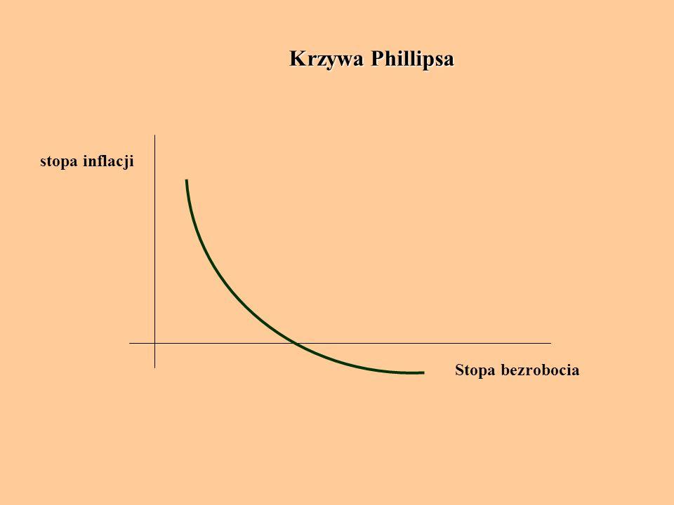 Stopa bezrobocia stopa inflacji Krzywa Phillipsa