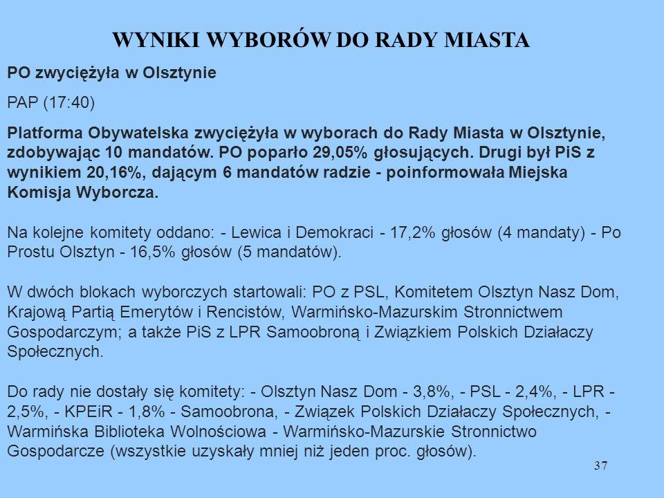 37 WYNIKI WYBORÓW DO RADY MIASTA PO zwyciężyła w Olsztynie PAP (17:40) Platforma Obywatelska zwyciężyła w wyborach do Rady Miasta w Olsztynie, zdobywa