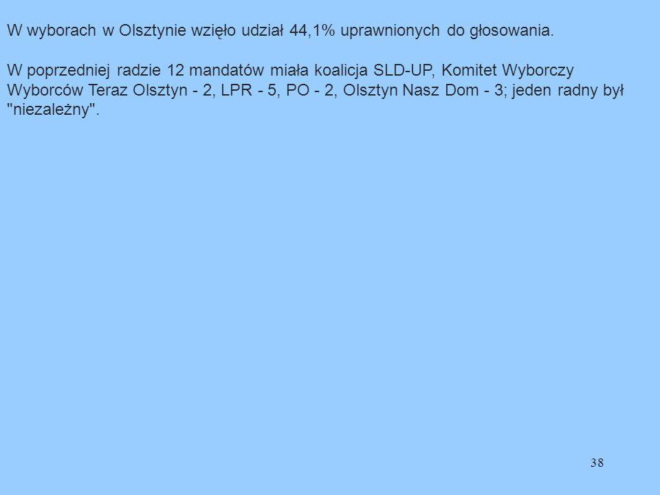 38 W wyborach w Olsztynie wzięło udział 44,1% uprawnionych do głosowania. W poprzedniej radzie 12 mandatów miała koalicja SLD-UP, Komitet Wyborczy Wyb