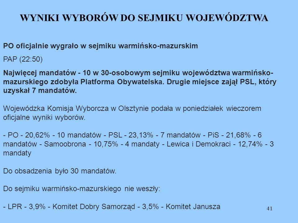 41 WYNIKI WYBORÓW DO SEJMIKU WOJEWÓDZTWA PO oficjalnie wygrało w sejmiku warmińsko-mazurskim PAP (22:50) Najwięcej mandatów - 10 w 30-osobowym sejmiku