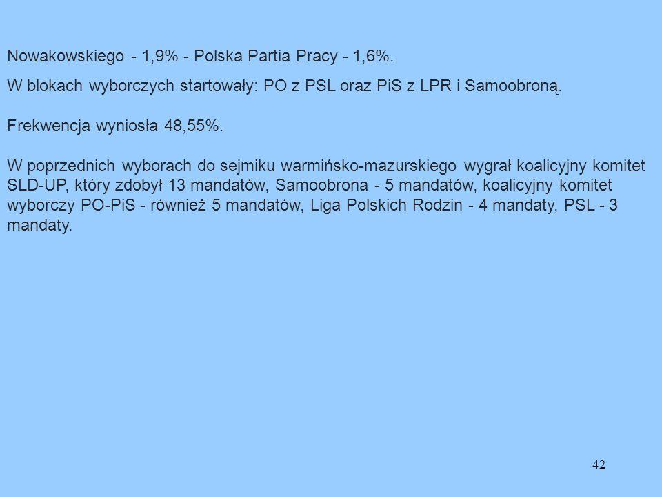 42 Nowakowskiego - 1,9% - Polska Partia Pracy - 1,6%. W blokach wyborczych startowały: PO z PSL oraz PiS z LPR i Samoobroną. Frekwencja wyniosła 48,55
