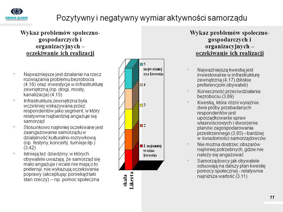Pozytywny i negatywny wymiar aktywności samorządu Najważniejsze jest działanie na rzecz rozwiązania problemu bezrobocia (4,16) oraz inwestycje w infra