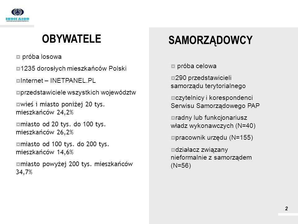 SAMORZĄDOWCY próba losowa 1235 dorosłych mieszkańców Polski Internet – INETPANEL.PL przedstawiciele wszystkich województw wieś i miasto poniżej 20 tys
