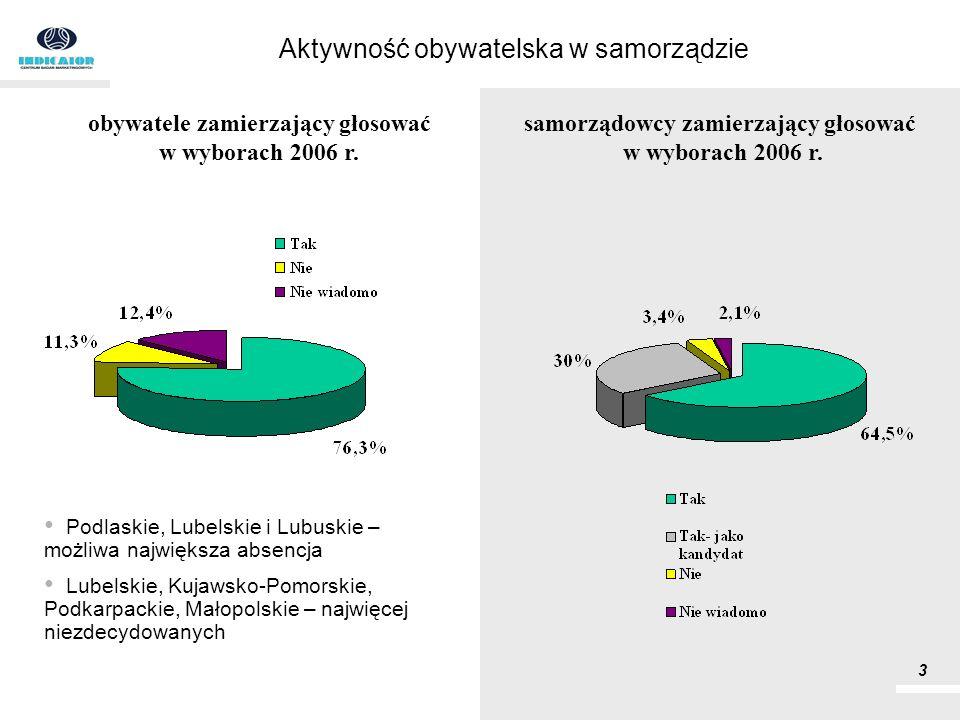 Aktywność obywatelska w samorządzie Podlaskie, Lubelskie i Lubuskie – możliwa największa absencja Lubelskie, Kujawsko-Pomorskie, Podkarpackie, Małopol