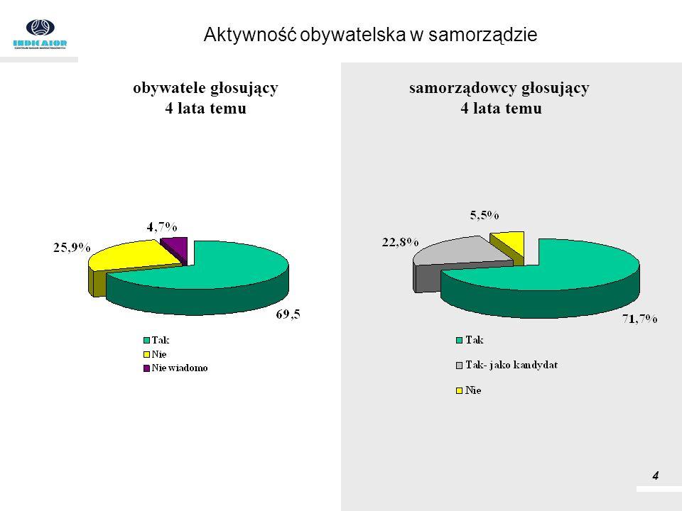 Aktywność obywatelska w samorządzie obywatele głosujący 4 lata temu samorządowcy głosujący 4 lata temu 4