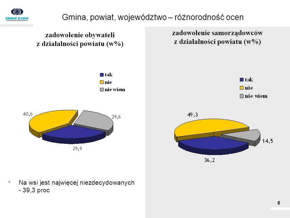 Na wsi jest najwięcej niezdecydowanych - 39,3 proc Gmina, powiat, województwo – różnorodność ocen zadowolenie obywateli z działalności powiatu (w%) 6