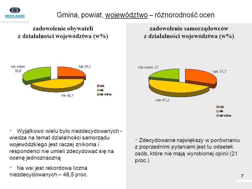 Gmina, powiat, województwo – różnorodność ocen Wyjątkowo wielu było niezdecydowanych - wiedza na temat działalności samorządu wojewódzkiego jest racze