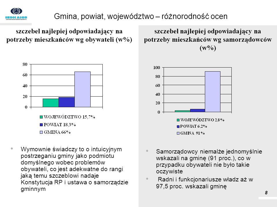 Gmina, powiat, województwo – różnorodność ocen Wymownie świadczy to o intuicyjnym postrzeganiu gminy jako podmiotu domyślnego wobec problemów obywatel