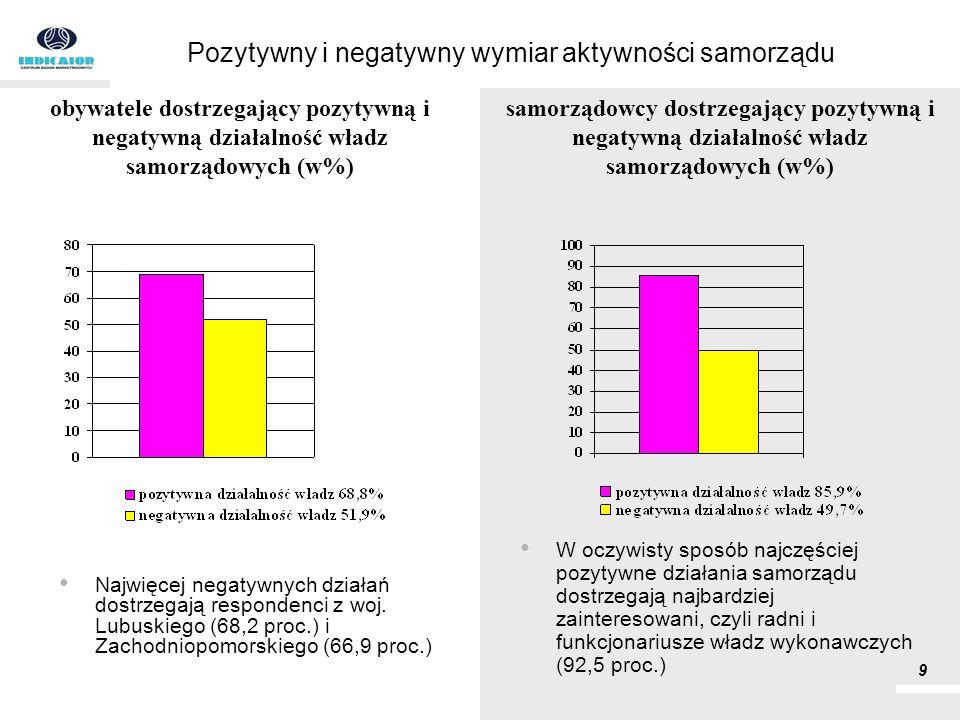 Pozytywny i negatywny wymiar aktywności samorządu Najwięcej negatywnych działań dostrzegają respondenci z woj. Lubuskiego (68,2 proc.) i Zachodniopomo