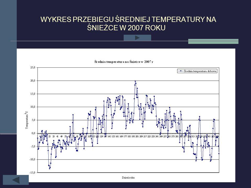 Temperatury na Śnieżce w 2007 roku