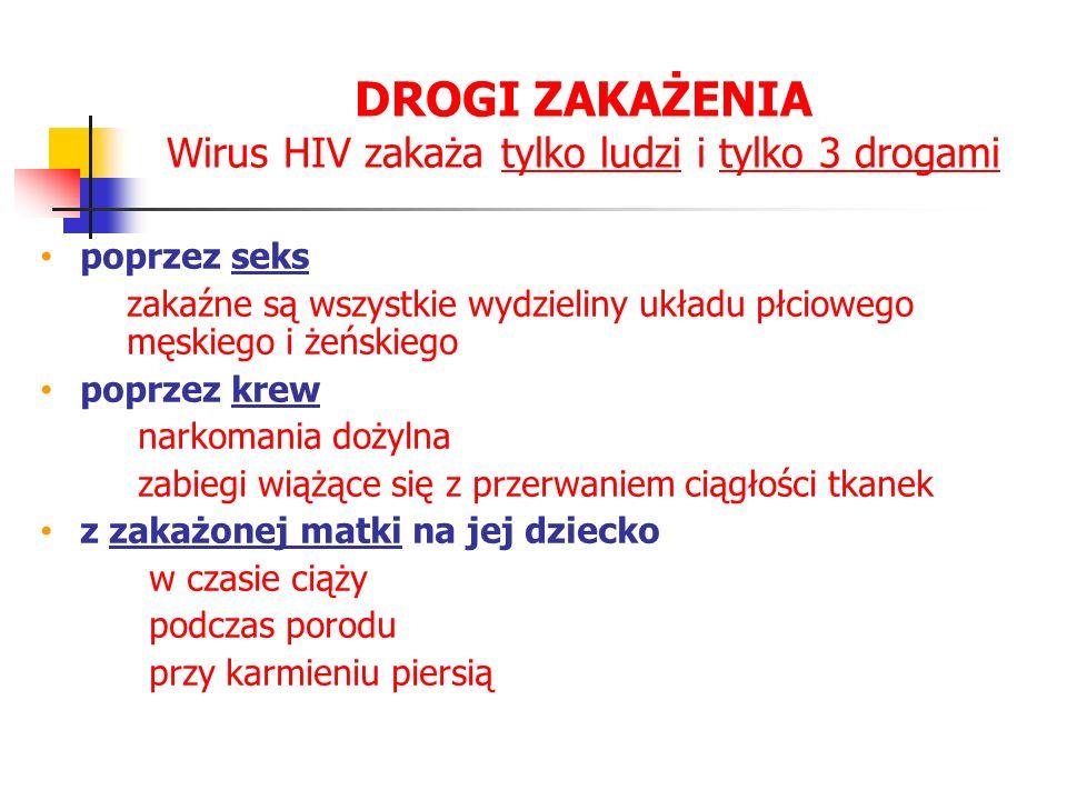 DROGI ZAKAŻENIA Wirus HIV zakaża tylko ludzi i tylko 3 drogami poprzez seks zakaźne są wszystkie wydzieliny układu płciowego męskiego i żeńskiego popr