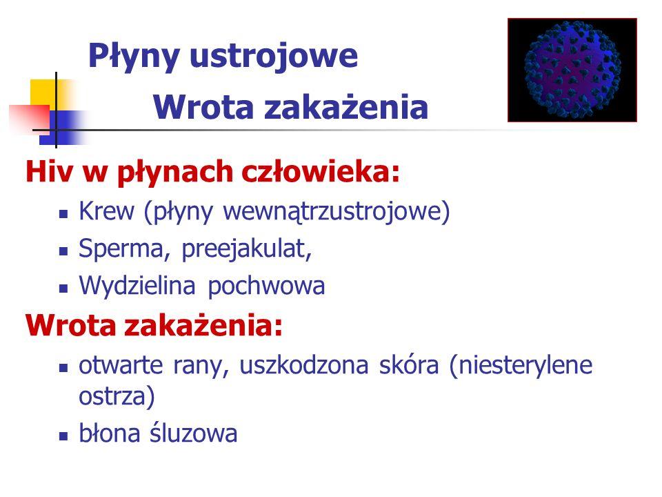 Hiv w płynach człowieka: Krew (płyny wewnątrzustrojowe) Sperma, preejakulat, Wydzielina pochwowa Wrota zakażenia: otwarte rany, uszkodzona skóra (nies