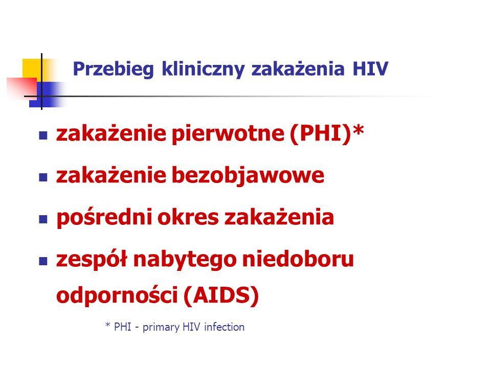 Przebieg kliniczny zakażenia HIV zakażenie pierwotne (PHI)* zakażenie bezobjawowe pośredni okres zakażenia zespół nabytego niedoboru odporności (AIDS)