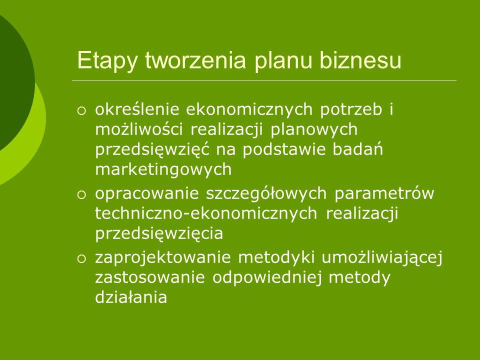 Etapy tworzenia planu biznesu określenie ekonomicznych potrzeb i możliwości realizacji planowych przedsięwzięć na podstawie badań marketingowych oprac