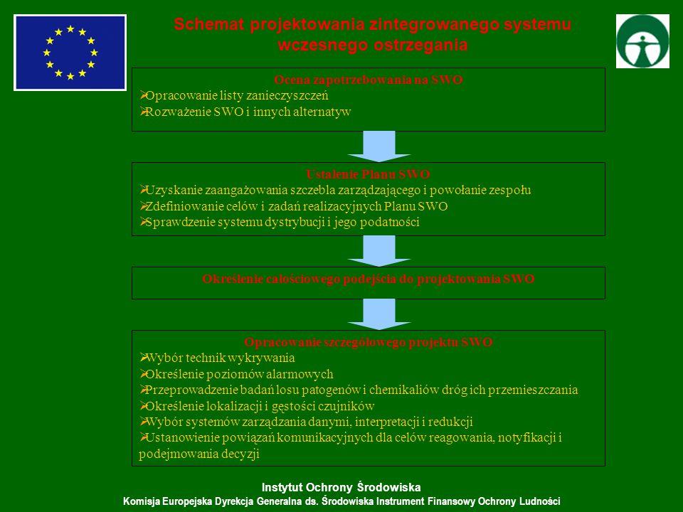 Instytut Ochrony Środowiska Komisja Europejska Dyrekcja Generalna ds. Środowiska Instrument Finansowy Ochrony Ludności Ustalenie Planu SWO Uzyskanie z
