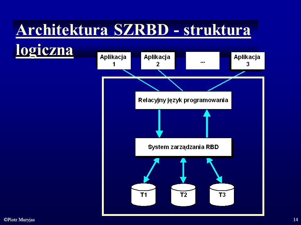 14©Piotr Muryjas Architektura SZRBD - struktura logiczna