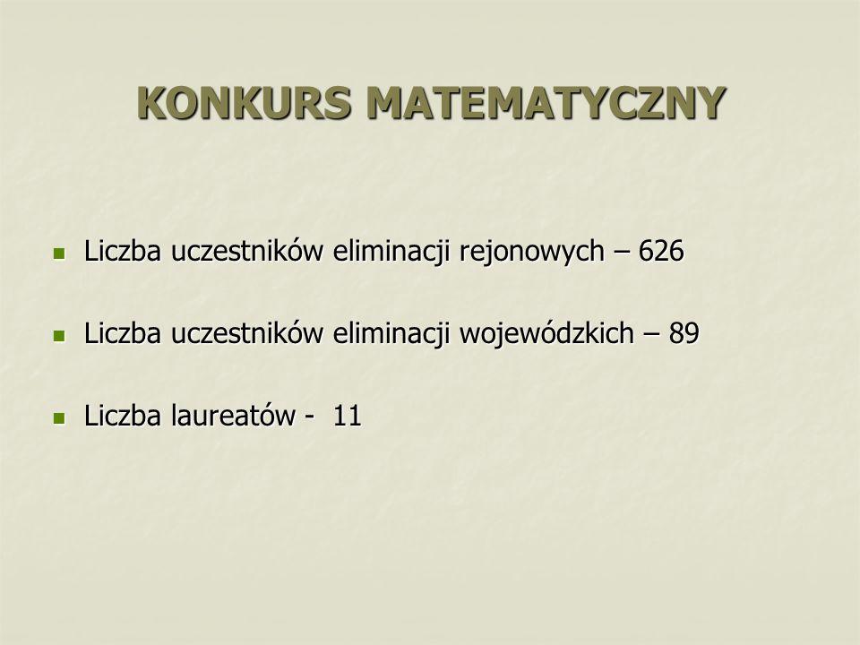 Liczba uczestników eliminacji rejonowych – 626 Liczba uczestników eliminacji rejonowych – 626 Liczba uczestników eliminacji wojewódzkich – 89 Liczba u