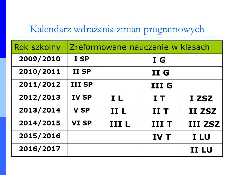 Kalendarz wdrażania zmian programowych Rok szkolnyZreformowane nauczanie w klasach 2009/2010I SP I G 2010/2011II SP II G 2011/2012III SP III G 2012/20