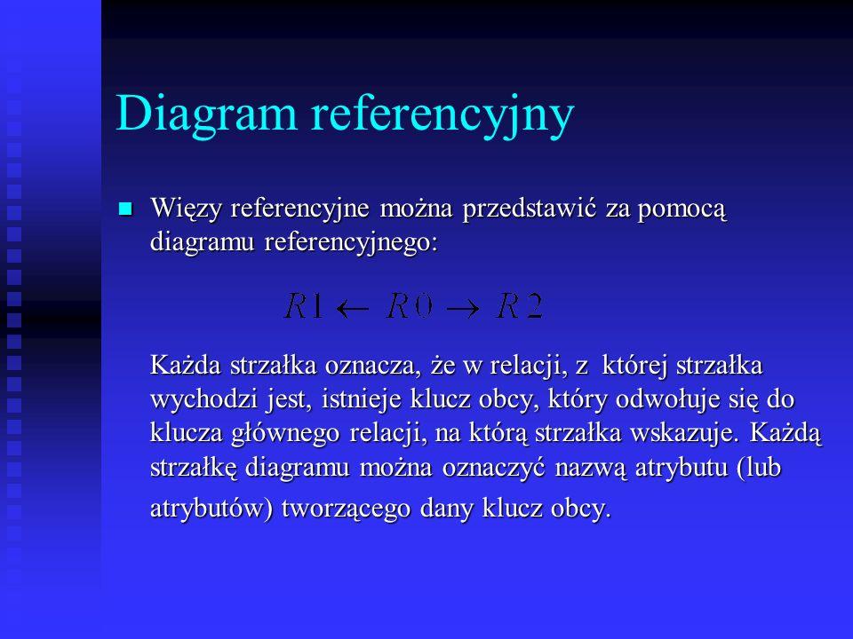 Diagram referencyjny Więzy referencyjne można przedstawić za pomocą diagramu referencyjnego: Każda strzałka oznacza, że w relacji, z której strzałka w