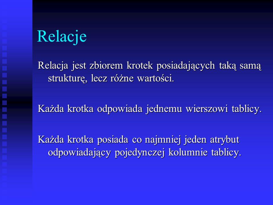Relacje Relacja jest zbiorem krotek posiadających taką samą strukturę, lecz różne wartości. Każda krotka odpowiada jednemu wierszowi tablicy. Każda kr