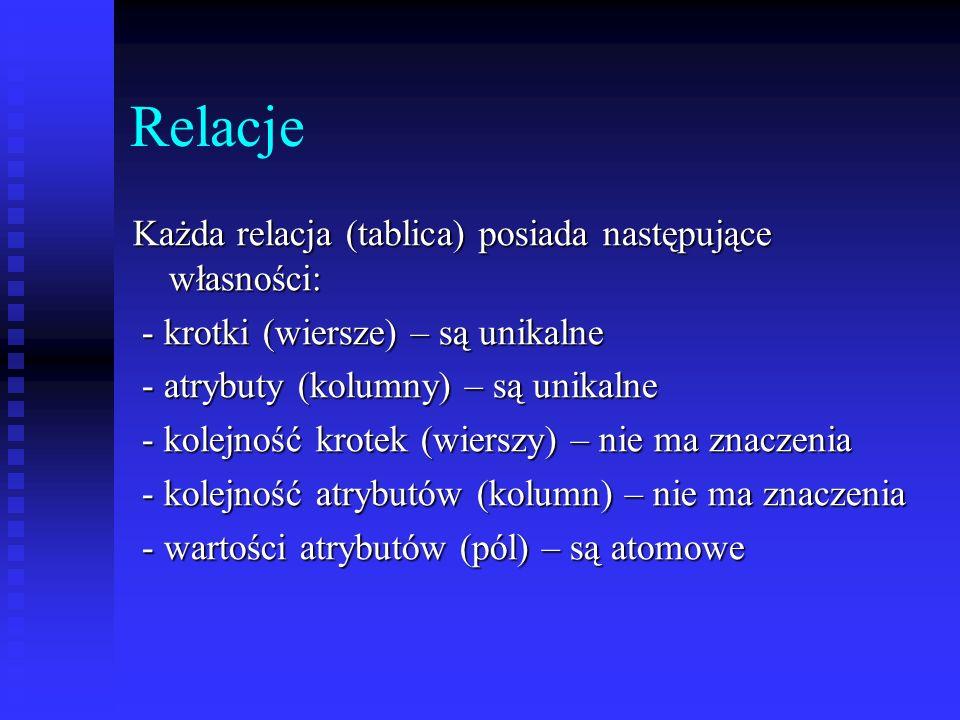 Relacje Każda relacja (tablica) posiada następujące własności: - krotki (wiersze) – są unikalne - krotki (wiersze) – są unikalne - atrybuty (kolumny)