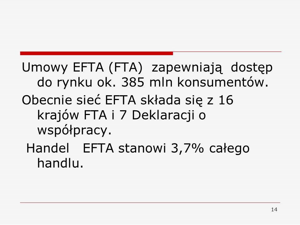 14 Umowy EFTA (FTA) zapewniają dostęp do rynku ok. 385 mln konsumentów. Obecnie sieć EFTA składa się z 16 krajów FTA i 7 Deklaracji o współpracy. Hand
