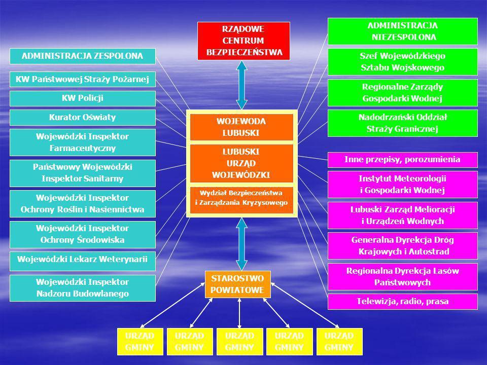 URZĄD GMINY URZĄD GMINY URZĄD GMINY URZĄD GMINY URZĄD GMINY STAROSTWO POWIATOWE RZĄDOWE CENTRUM BEZPIECZEŃSTWA KW Państwowej Straży Pożarnej ADMINISTR