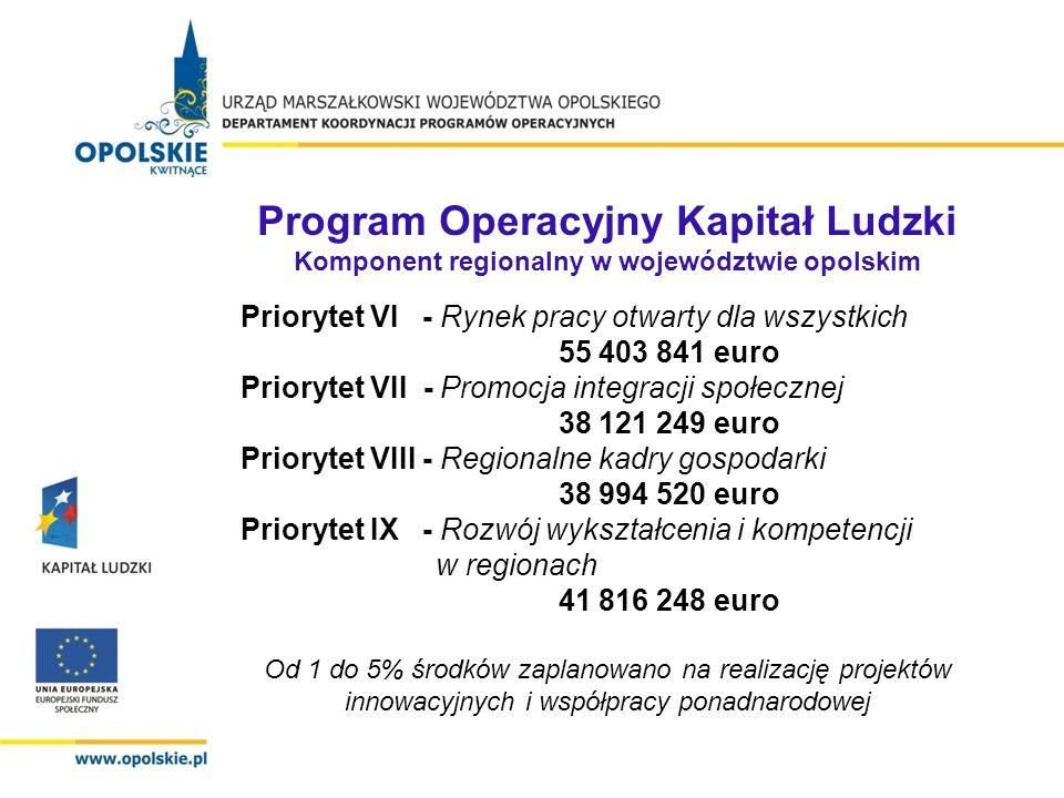 Program Operacyjny Kapitał Ludzki Komponent regionalny w województwie opolskim Priorytet VI - Rynek pracy otwarty dla wszystkich 55 403 841 euro Prior
