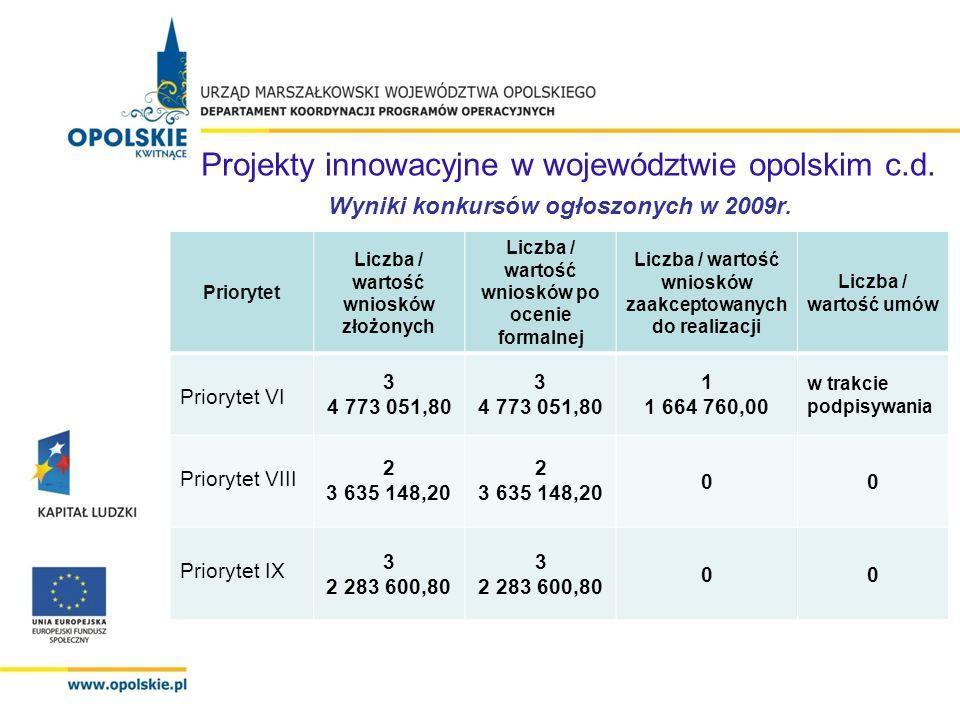 PriorytetOkres naboruAlokacja Priorytet VII IV kwartał2 355 740,69 PLN Priorytet VIII 17.06.2010r.