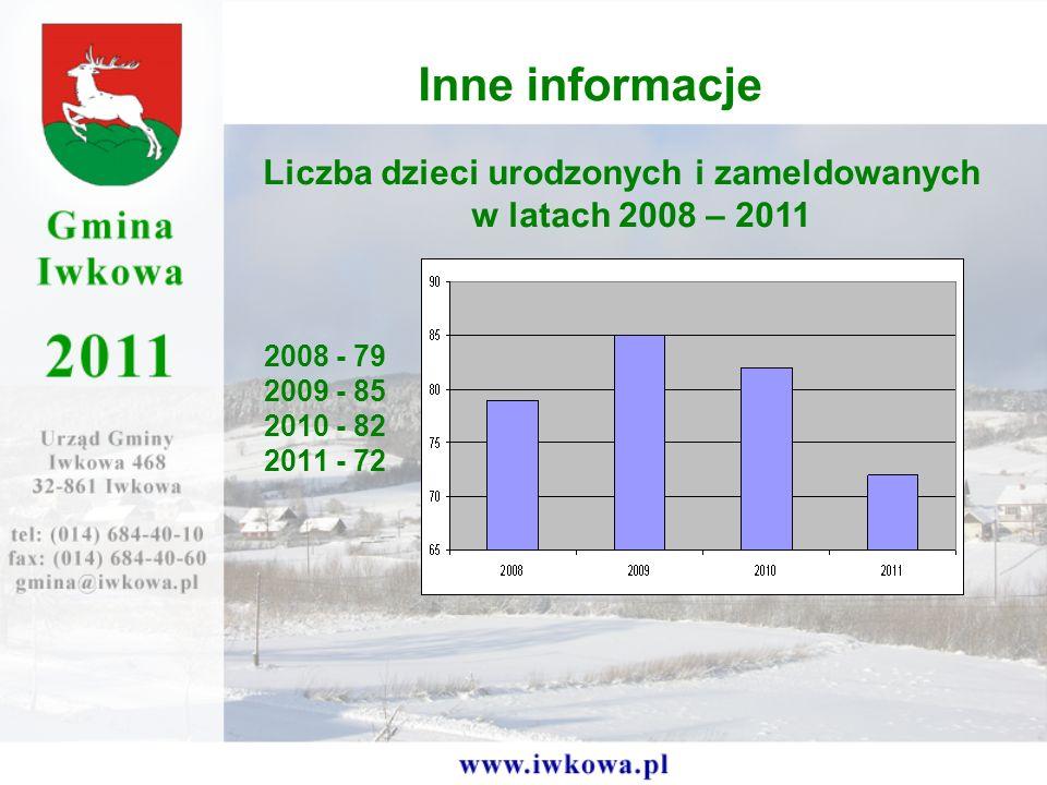 2008 - 79 2009 - 85 2010 - 82 2011 - 72 Inne informacje Liczba dzieci urodzonych i zameldowanych w latach 2008 – 2011