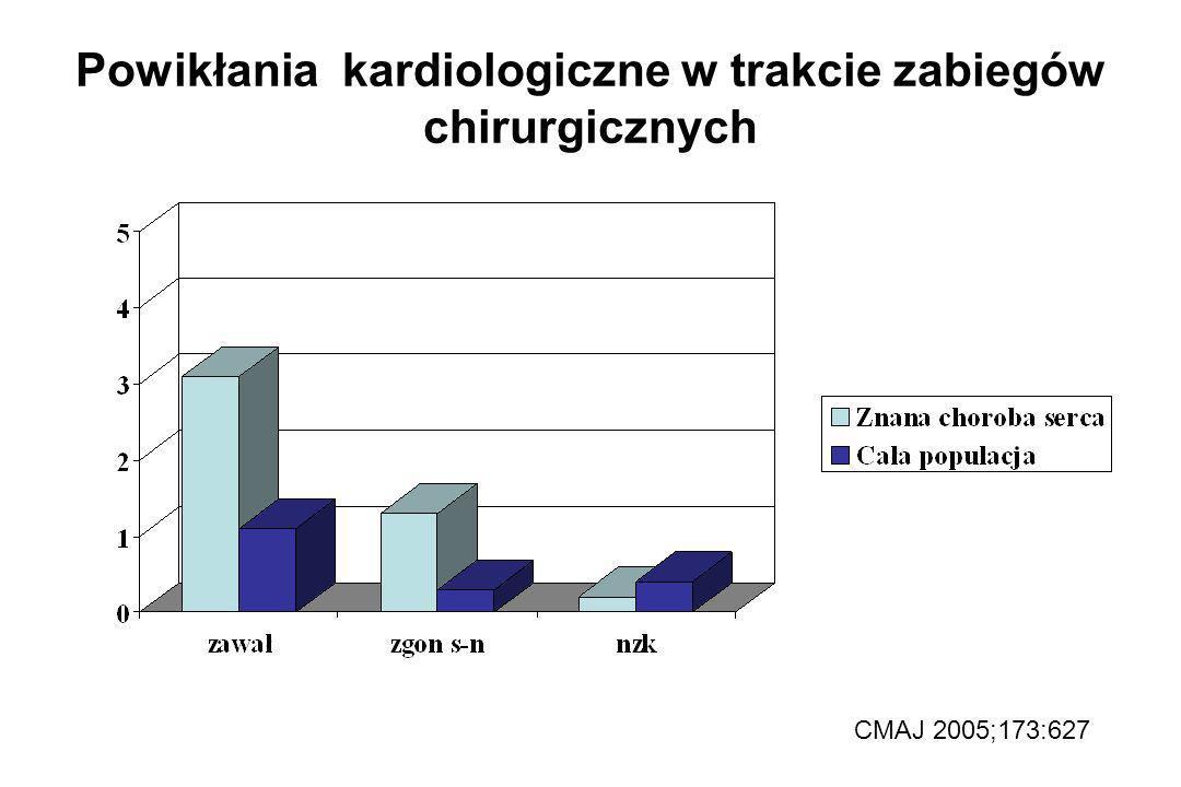 Okołooperacyjny zawał serca – Okołooperacyjny zawał serca – EKG 1,1%-5,6% EKG + TnT8,4% (CARP) EKG + TnT 8,4% (CARP) TnT > 0,1 µg/L 26% !!.