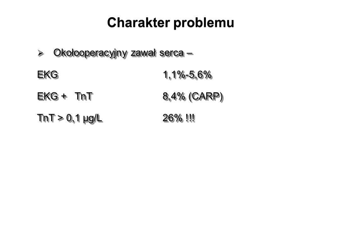Przyczyna - zarówno pęknięcie/ erozja blaszki jak i zwiększone zapotrzebowanie na tlen w większości przypadków NSTEMI i non-Q Dokonuje się najczęściej we wczesnym okresie po operacji ( 24-48 h ) 50-75% niemy klinicznie Umieralność szpitalna 15-25% 18 x ryzyko zgonu i zawału w ciągu 6 miesięcy Przyczyna - zarówno pęknięcie/ erozja blaszki jak i zwiększone zapotrzebowanie na tlen w większości przypadków NSTEMI i non-Q Dokonuje się najczęściej we wczesnym okresie po operacji ( 24-48 h ) 50-75% niemy klinicznie Umieralność szpitalna 15-25% 18 x ryzyko zgonu i zawału w ciągu 6 miesięcy Charakter problemu