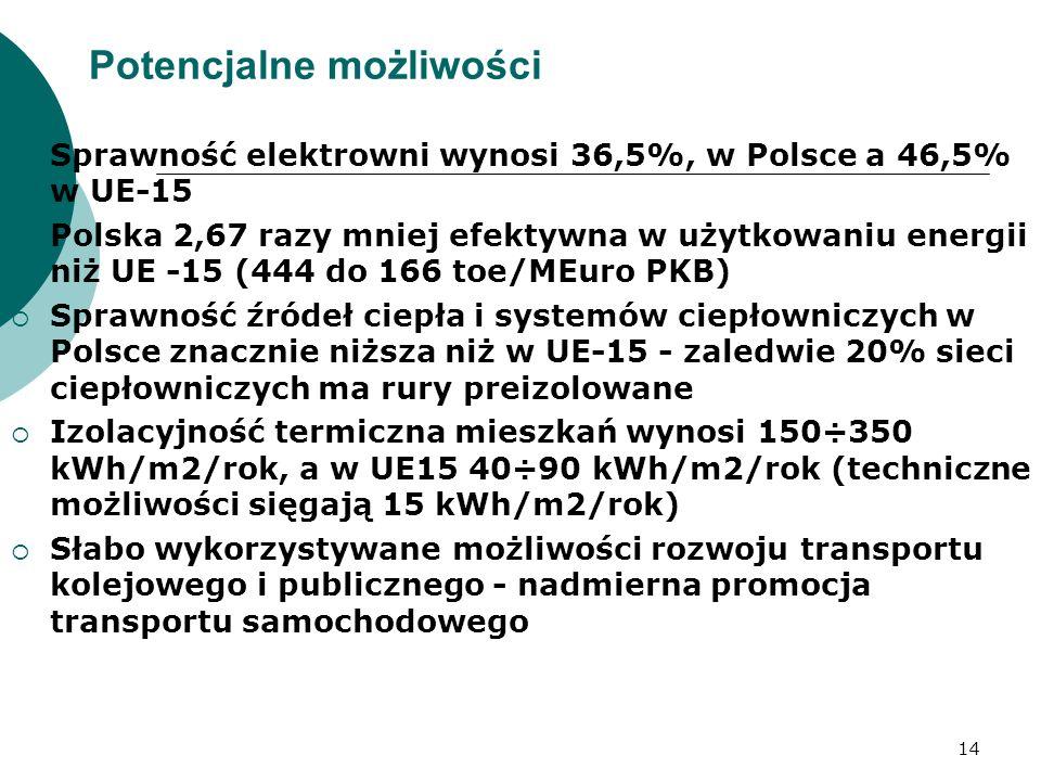 14 Potencjalne możliwości Sprawność elektrowni wynosi 36,5%, w Polsce a 46,5% w UE-15 Polska 2,67 razy mniej efektywna w użytkowaniu energii niż UE -1