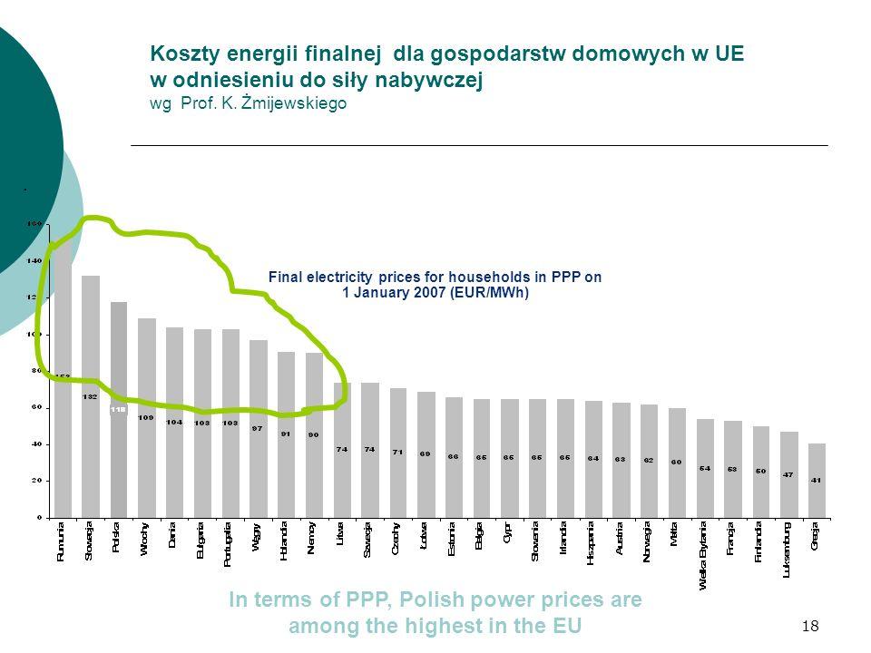 18 11 mar 2008 Koszty energii finalnej dla gospodarstw domowych w UE w odniesieniu do siły nabywczej wg Prof. K. Żmijewskiego. Final electricity price