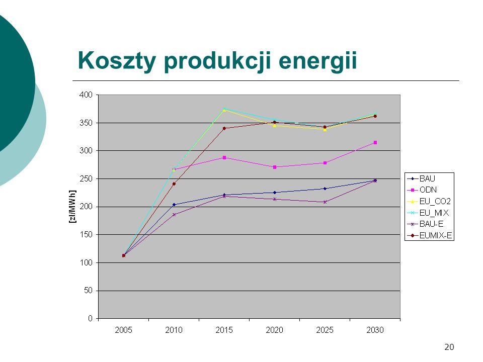 20 Koszty produkcji energii