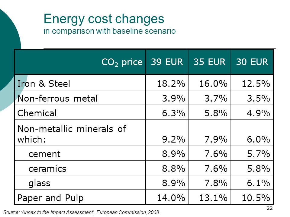 22 Energy cost changes in comparison with baseline scenario CO 2 price39 EUR35 EUR30 EUR Iron & Steel18.2%16.0%12.5% Non-ferrous metal3.9%3.7%3.5% Che