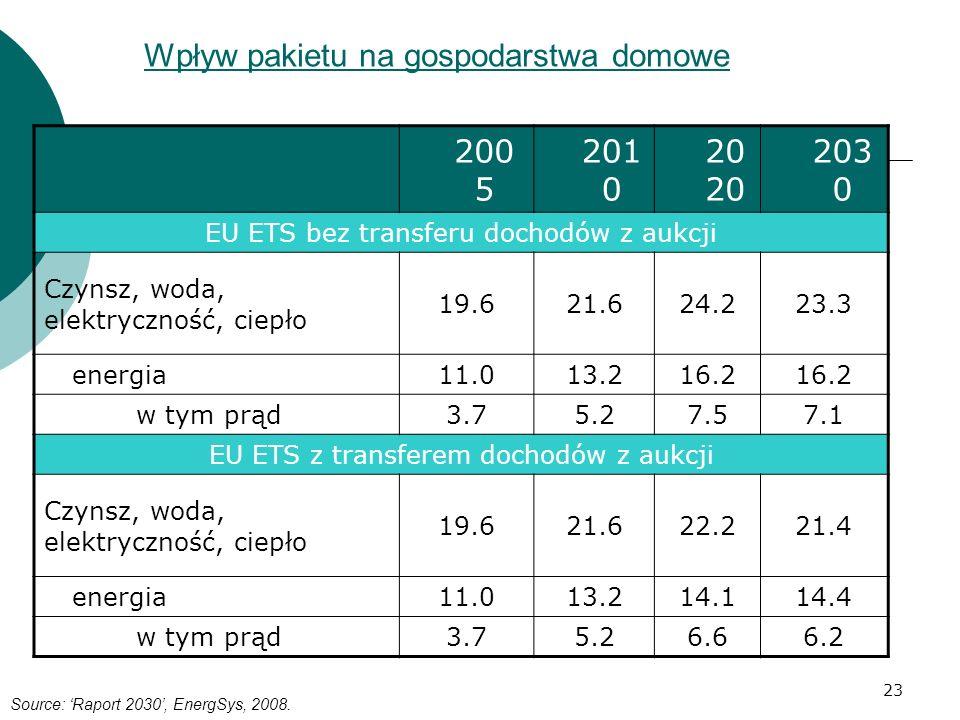 23 Wpływ pakietu na gospodarstwa domowe Structure of households expenses in Poland 200 5 201 020 203 0 EU ETS bez transferu dochodów z aukcji Czynsz,