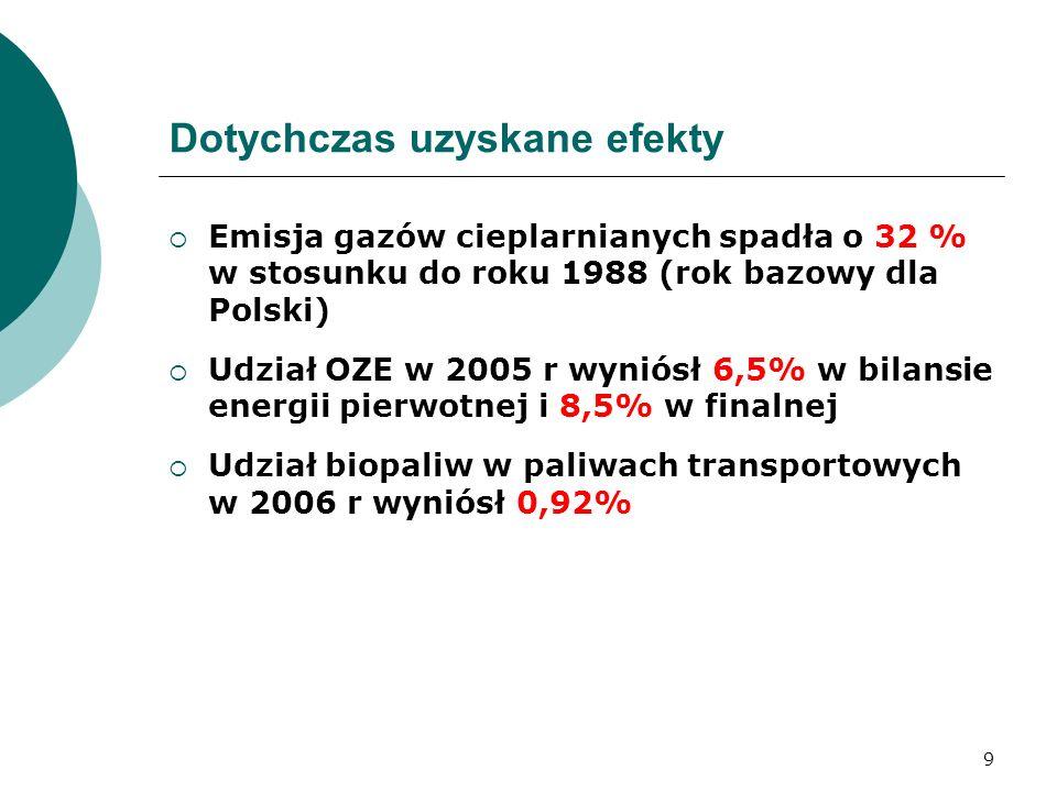 9 Dotychczas uzyskane efekty Emisja gazów cieplarnianych spadła o 32 % w stosunku do roku 1988 (rok bazowy dla Polski) Udział OZE w 2005 r wyniósł 6,5