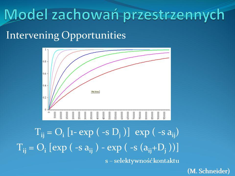 Intervening Opportunities (M. Schneider) T ij = O i [1- exp ( -s D j )] exp ( -s a ij ) T ij = O i [exp ( -s a ij ) - exp ( -s (a ij +D j ))] s – sele