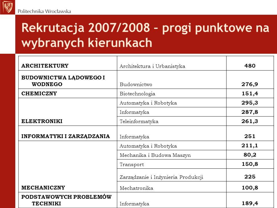 Rekrutacja 2007/2008 – progi punktowe na wybranych kierunkach ARCHITEKTURY Architektura i Urbanistyka 480 BUDOWNICTWA LĄDOWEGO I WODNEGO Budownictwo 2