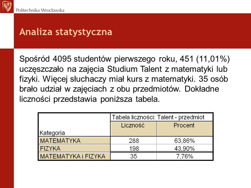 Analiza statystyczna Spośród 4095 studentów pierwszego roku, 451 (11,01%) uczęszczało na zajęcia Studium Talent z matematyki lub fizyki. Więcej słucha