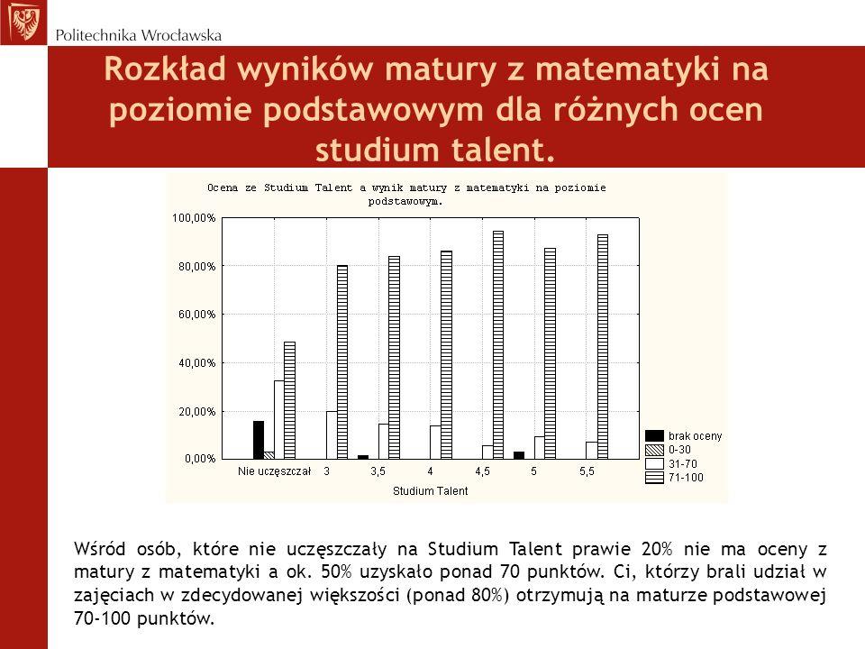 Rozkład wyników matury z matematyki na poziomie podstawowym dla różnych ocen studium talent. Wśród osób, które nie uczęszczały na Studium Talent prawi