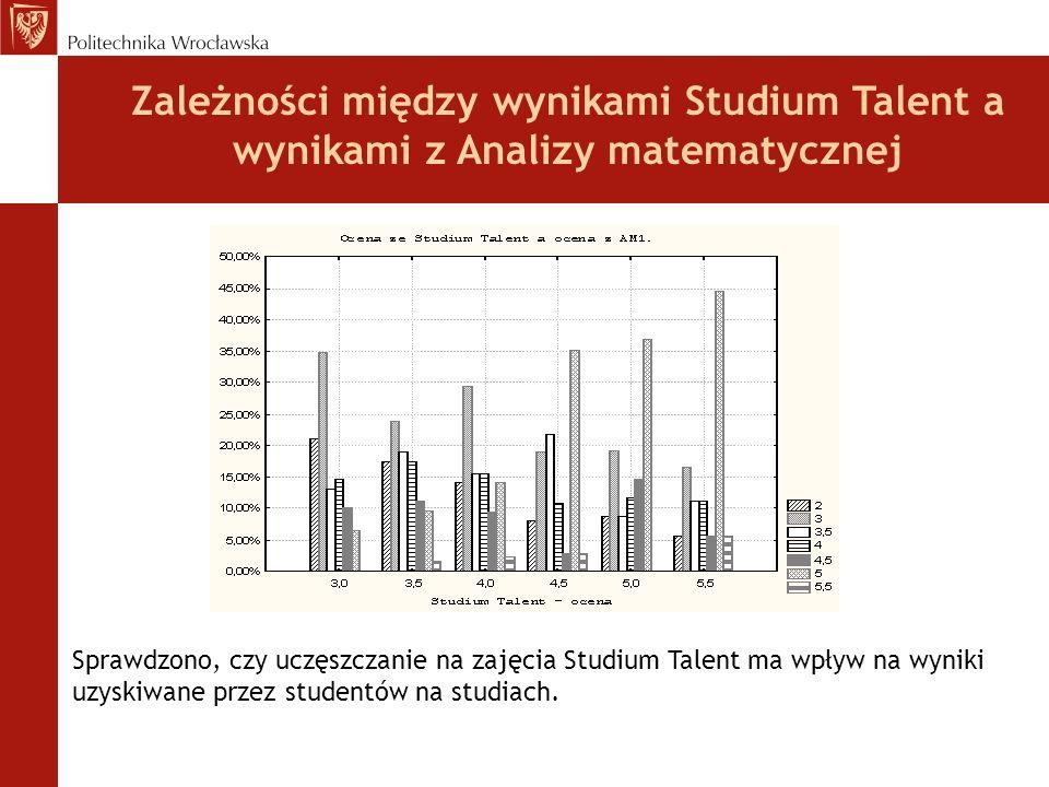 Zależności między wynikami Studium Talent a wynikami z Analizy matematycznej Sprawdzono, czy uczęszczanie na zajęcia Studium Talent ma wpływ na wyniki