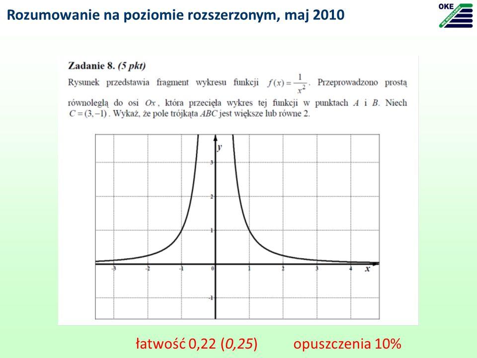 Rozumowanie na poziomie rozszerzonym, maj 2010 łatwość 0,22 (0,25) opuszczenia 10%